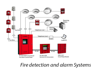 Fire Detectiona And Alarm